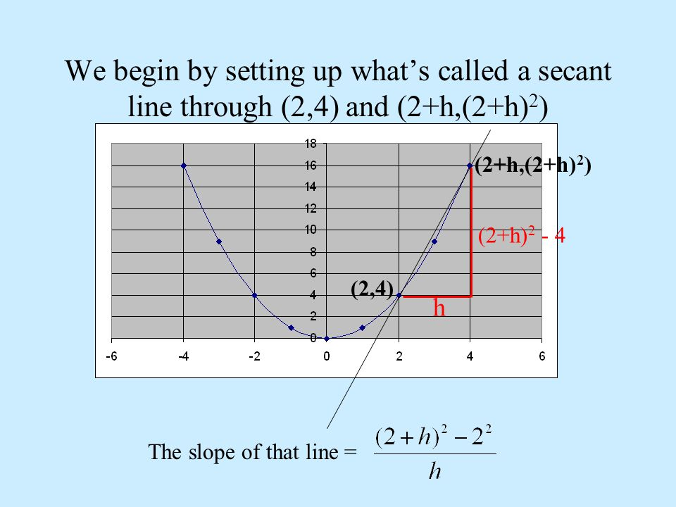 We begin by setting up what's called a secant line through (2,4) and (2+h,(2+h) 2 ) (2+h,(2+h) 2 ) (2,4) h (2+h) 2 - 4 The slope of that line =