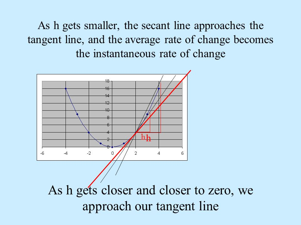 As h gets smaller, the secant line approaches the tangent line, and the average rate of change becomes the instantaneous rate of change h h As h gets