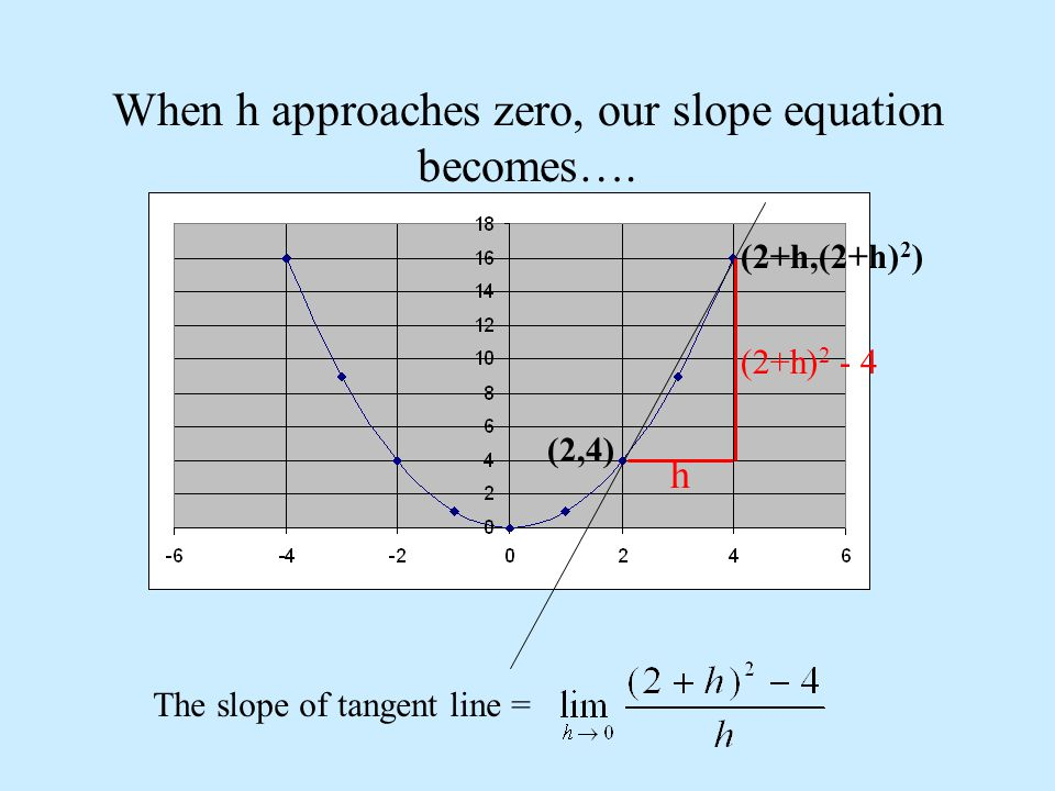 Lets Evaluate The Limit == = == = 4 The Slope of the Tangent Line at (2,4) = 4