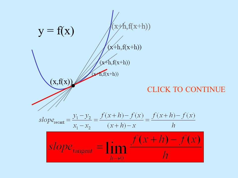 Find the slope of the tangent line for any point (x,f(x)) for f(x)=x 2 · · Start with the slope of a secant