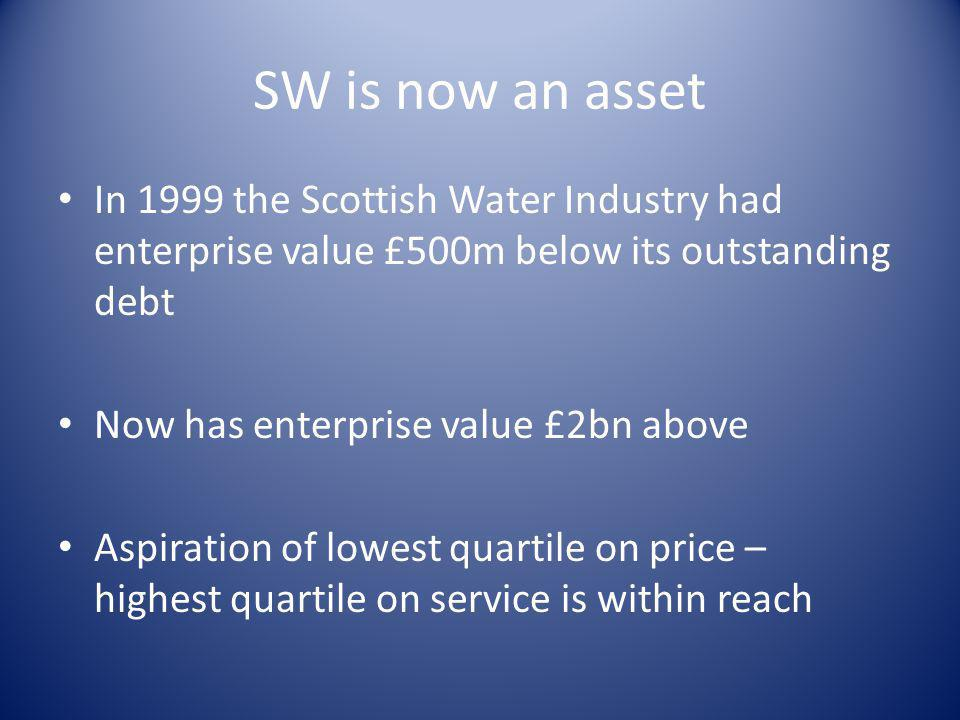 SW is now an asset In 1999 the Scottish Water Industry had enterprise value £500m below its outstanding debt Now has enterprise value £2bn above Aspir