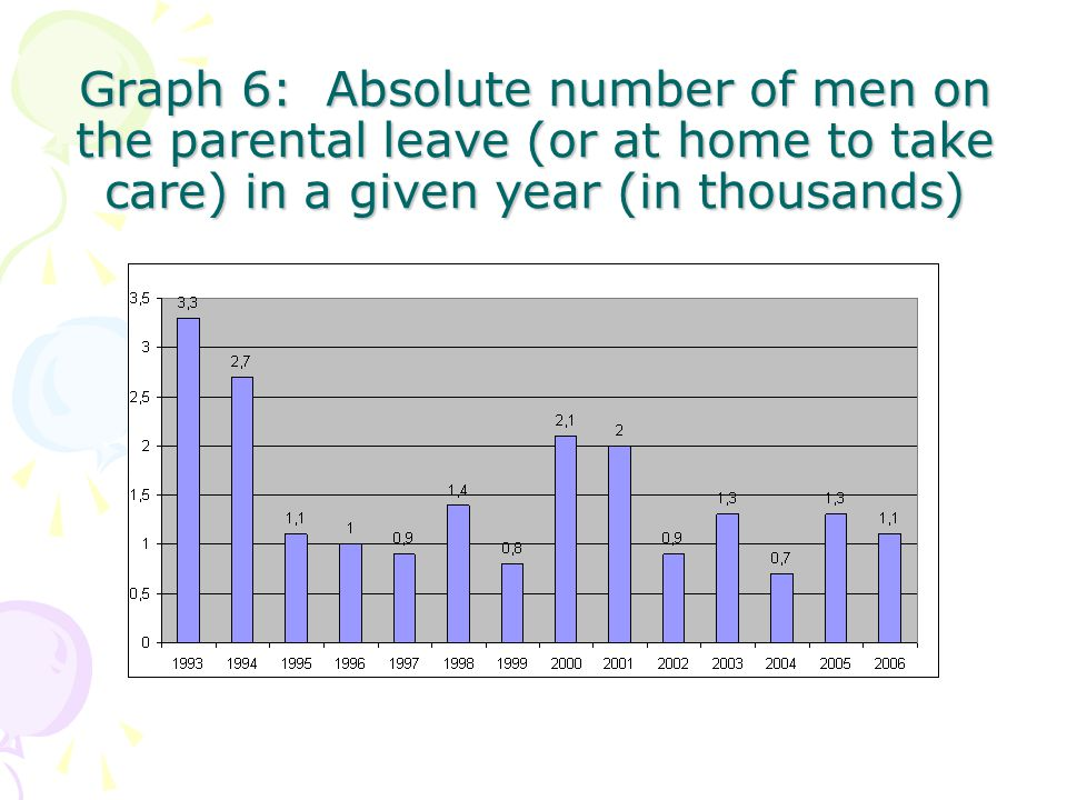 Graph 6: Absolute number of men on the parental leave (or at home to take care) in a given year (in thousands)
