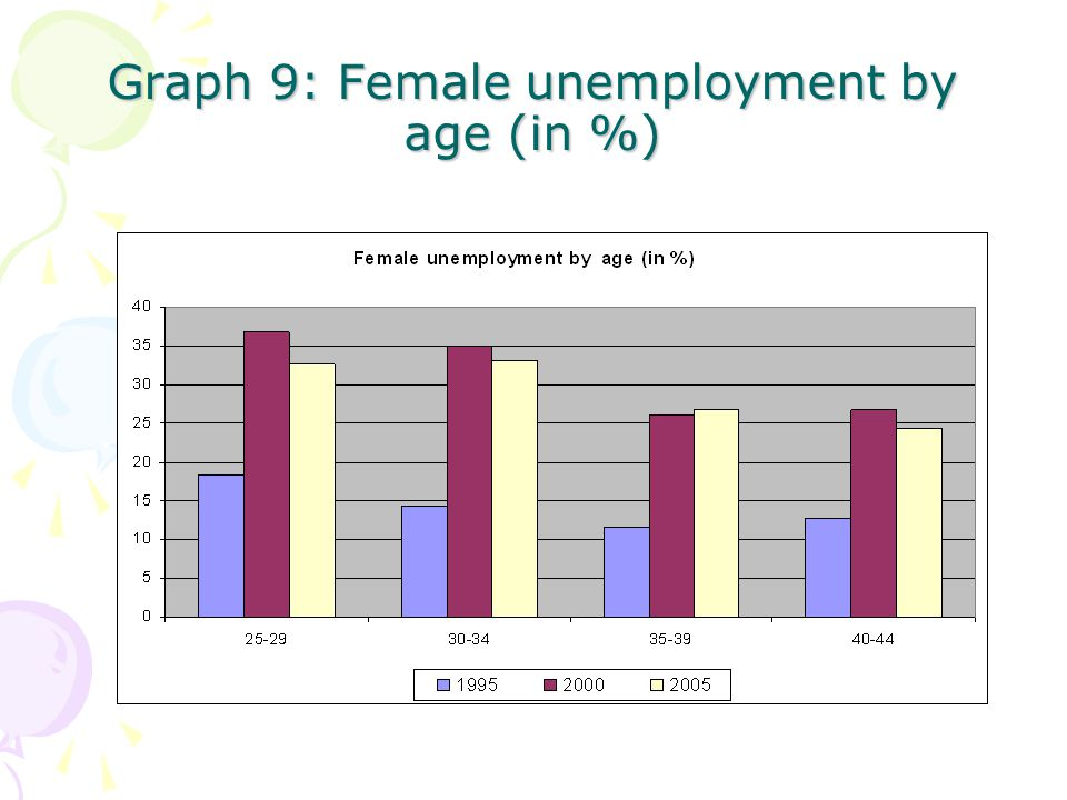 Graph 9: Female unemployment by age (in %)