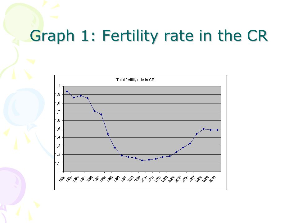 Graph 1: Fertility rate in the CR