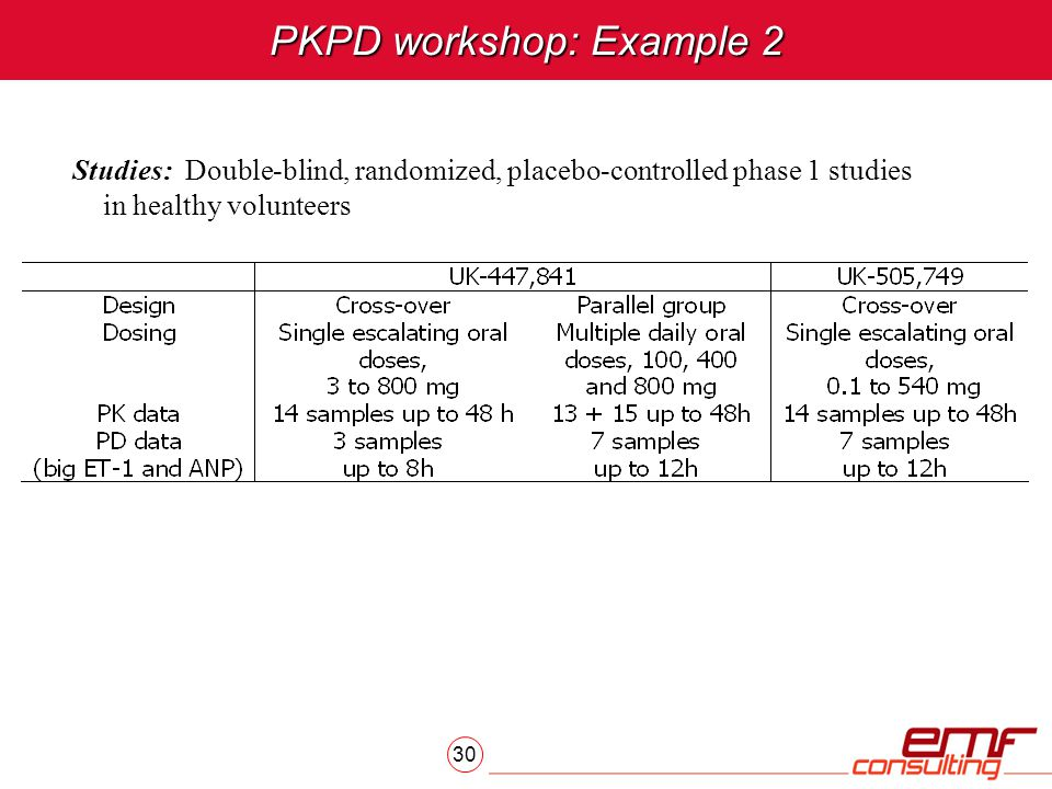 30 PKPD workshop: Example 2 Studies: Double-blind, randomized, placebo-controlled phase 1 studies in healthy volunteers