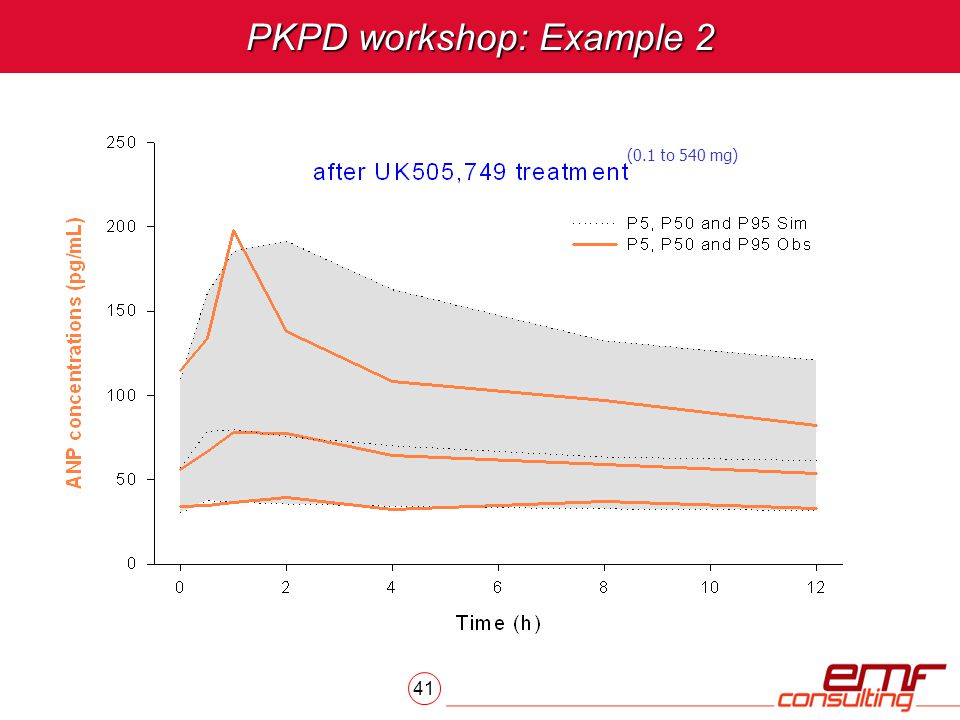 41 PKPD workshop: Example 2 (0.1 to 540 mg)