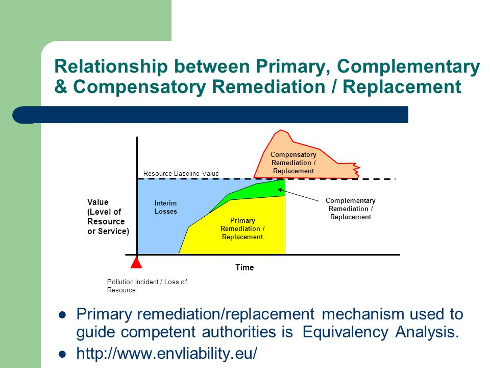 Relationship between Primary, Complementary & Compensatory Remediation / Replacement Time Value (Level of Resource or Service) Resource Baseline Value Primary Remediation / Replacement Pollution Incident / Loss of Resource Interim Losses Compensatory Remediation / Replacement Complementary Remediation / Replacement Primary remediation/replacement mechanism used to guide competent authorities is Equivalency Analysis.