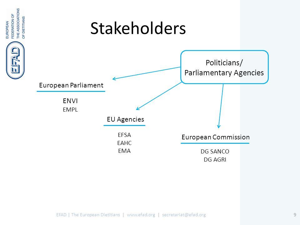 Stakeholders EFAD | The European Dietitians | www.efad.org | secretariat@efad.org9 Politicians/ Parliamentary Agencies European Parliament EU Agencies European Commission ENVI EMPL EFSA EAHC EMA DG SANCO DG AGRI