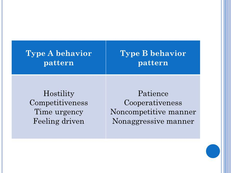 Type A behavior pattern Type B behavior pattern Hostility Competitiveness Time urgency Feeling driven Patience Cooperativeness Noncompetitive manner Nonaggressive manner