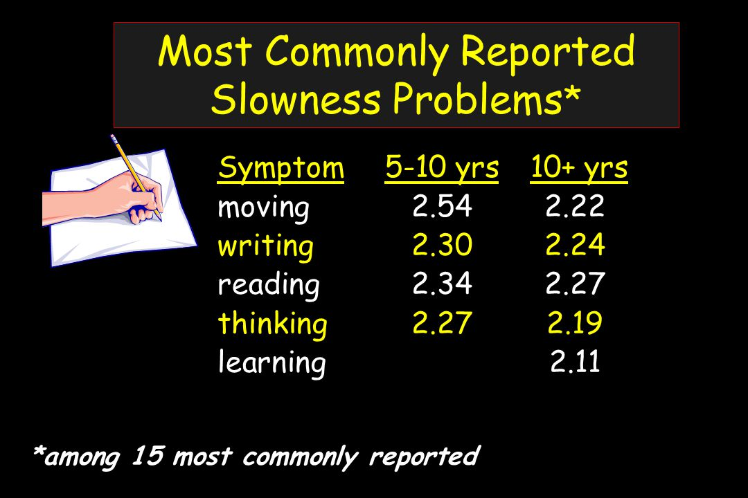 Most Commonly Reported Slowness Problems * *among 15 most commonly reported Symptom5-10 yrs 10+ yrs moving2.542.22 writing2.302.24 reading2.342.27 thinking2.272.19 learning 2.11