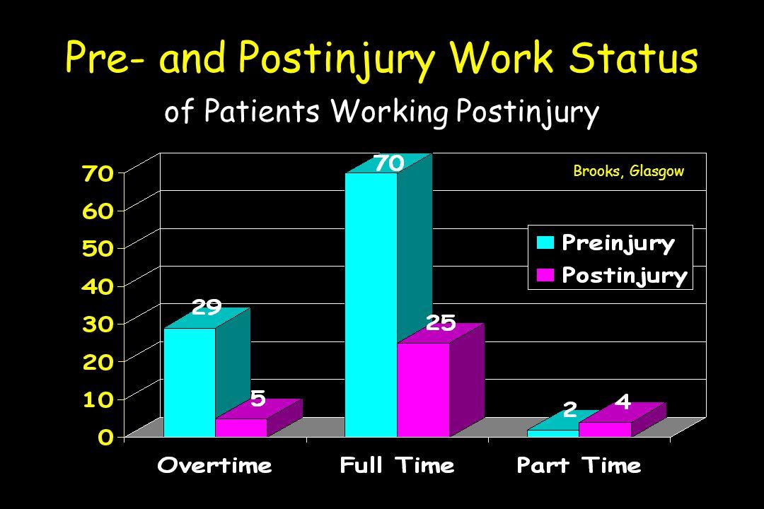 Pre- and Postinjury Work Status of Patients Working Postinjury Brooks, Glasgow