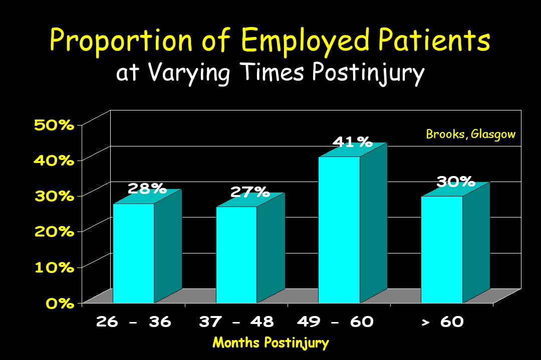 Proportion of Employed Patients at Varying Times Postinjury Brooks, Glasgow Months Postinjury
