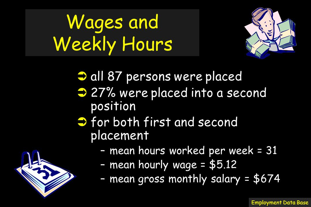 Wages and Weekly Hours  all 87 persons were placed  27% were placed into a second position  for both first and second placement –mean hours worked per week = 31 –mean hourly wage = $5.12 –mean gross monthly salary = $674 Employment Data Base