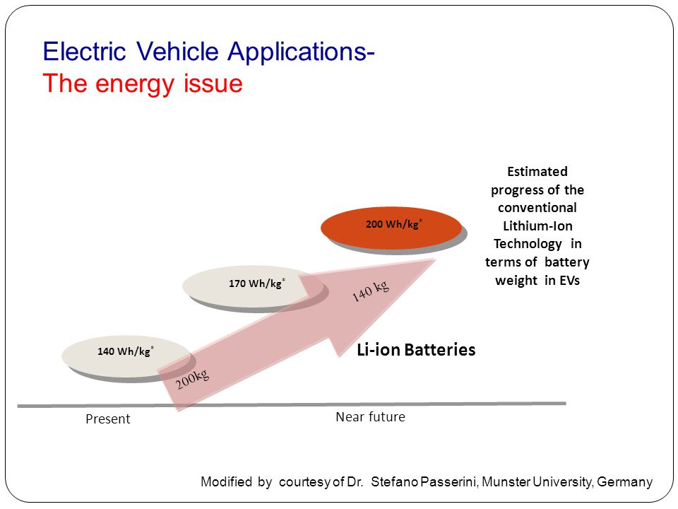 Electric Vehicle Applications- The energy issue Li-ion Batteries Present 140 Wh/kg * 170 Wh/kg * 200 Wh/kg * Estimated progress of the conventional Li