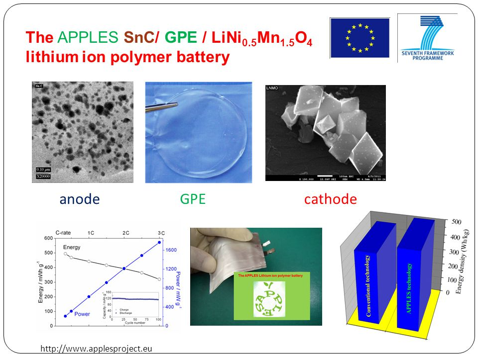The APPLES SnC/ GPE / LiNi 0.5 Mn 1.5 O 4 lithium ion polymer battery anodeGPEcathode http://www.applesproject.eu