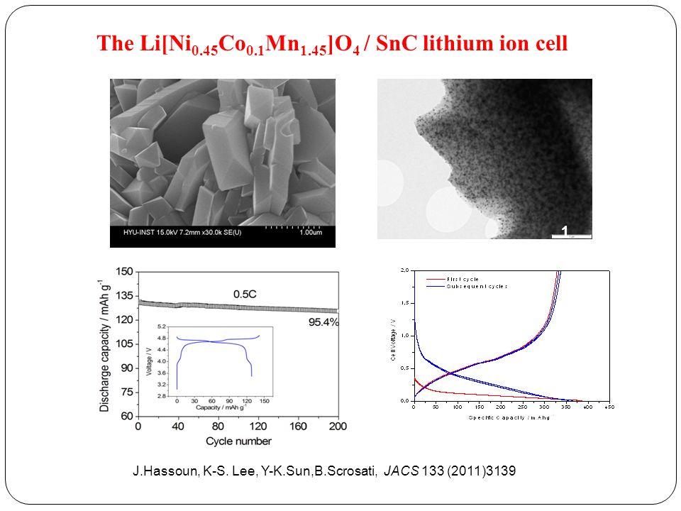 1 μm The Li[Ni 0.45 Co 0.1 Mn 1.45 ]O 4 / SnC lithium ion cell J.Hassoun, K-S. Lee, Y-K.Sun,B.Scrosati, JACS 133 (2011)3139