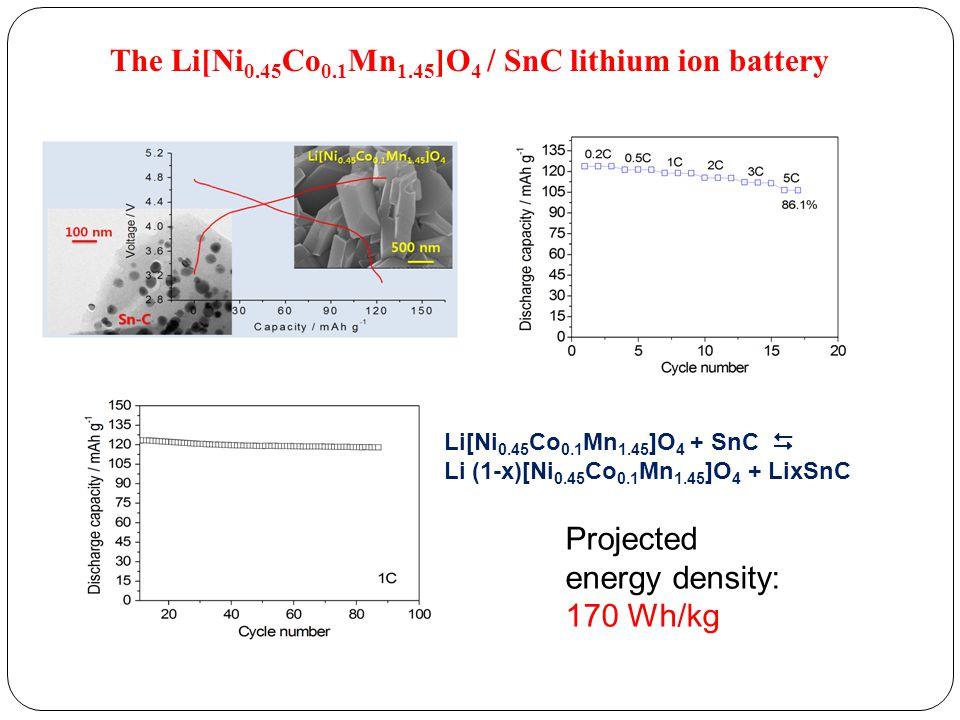 The Li[Ni 0.45 Co 0.1 Mn 1.45 ]O 4 / SnC lithium ion battery Projected energy density: 170 Wh/kg Li[Ni 0.45 Co 0.1 Mn 1.45 ]O 4 + SnC  Li (1-x)[Ni 0.