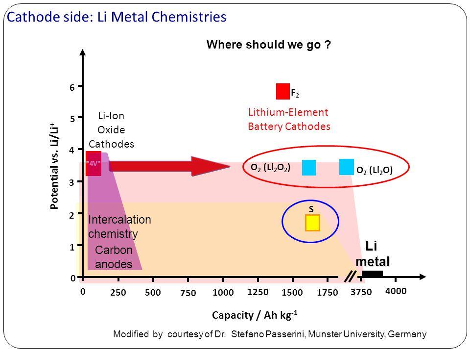Cathode side: Li Metal Chemistries