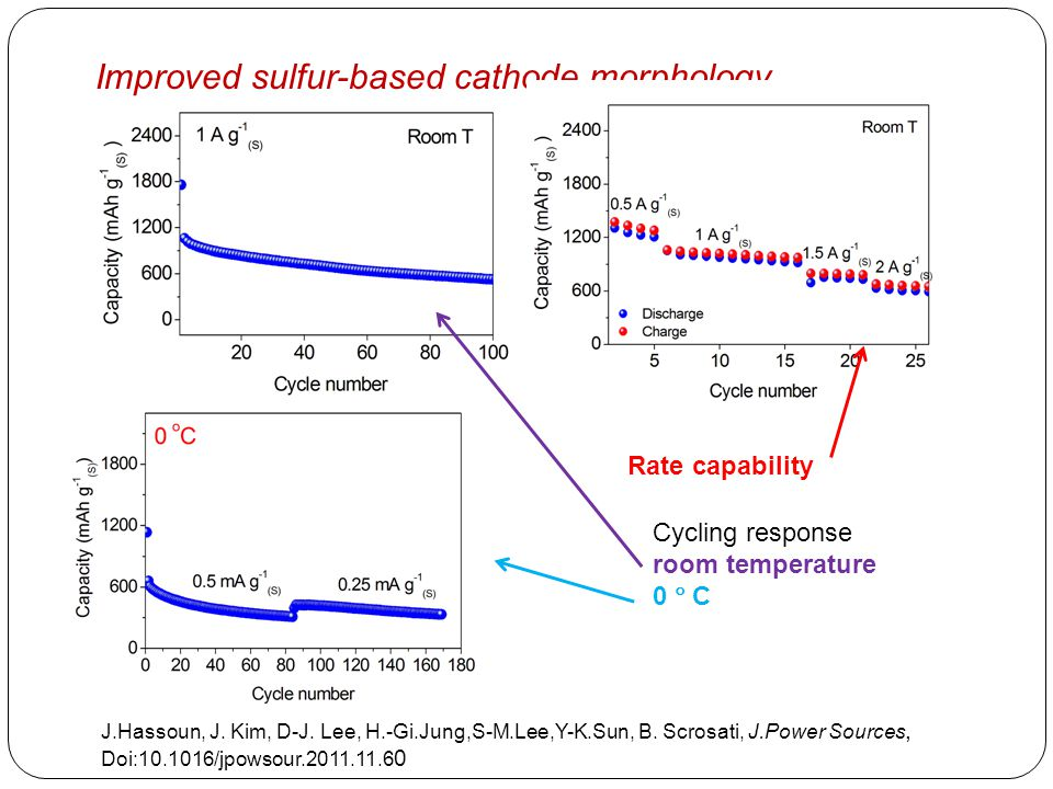 Improved sulfur-based cathode morphology J.Hassoun, J. Kim, D-J. Lee, H.-Gi.Jung,S-M.Lee,Y-K.Sun, B. Scrosati, J.Power Sources, Doi:10.1016/jpowsour.2