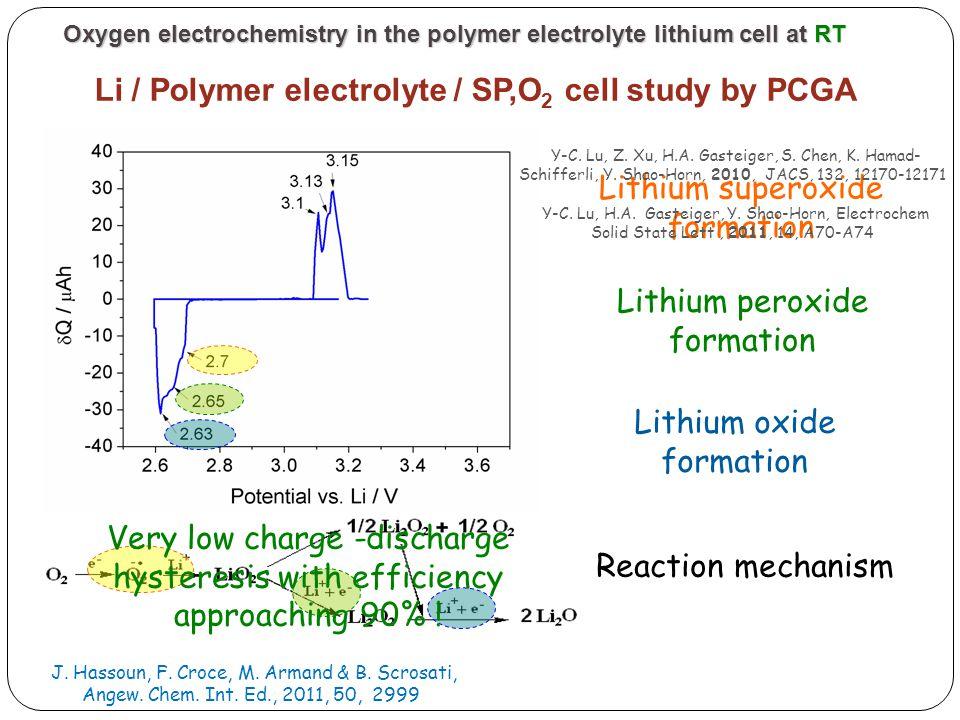Reaction mechanism Lithium superoxide formation Lithium peroxide formation Lithium oxide formation Y-C. Lu, Z. Xu, H.A. Gasteiger, S. Chen, K. Hamad-