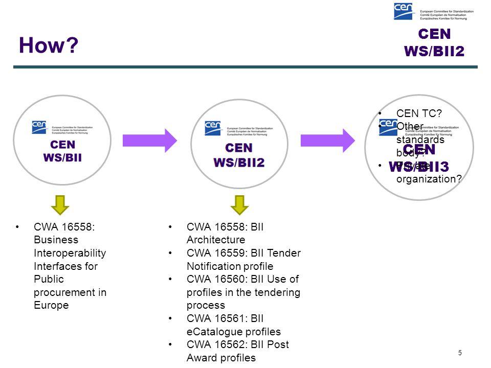 CEN WS/BII2 How? 5 CEN WS/BII3 CWA 16558: BII Architecture CWA 16559: BII Tender Notification profile CWA 16560: BII Use of profiles in the tendering