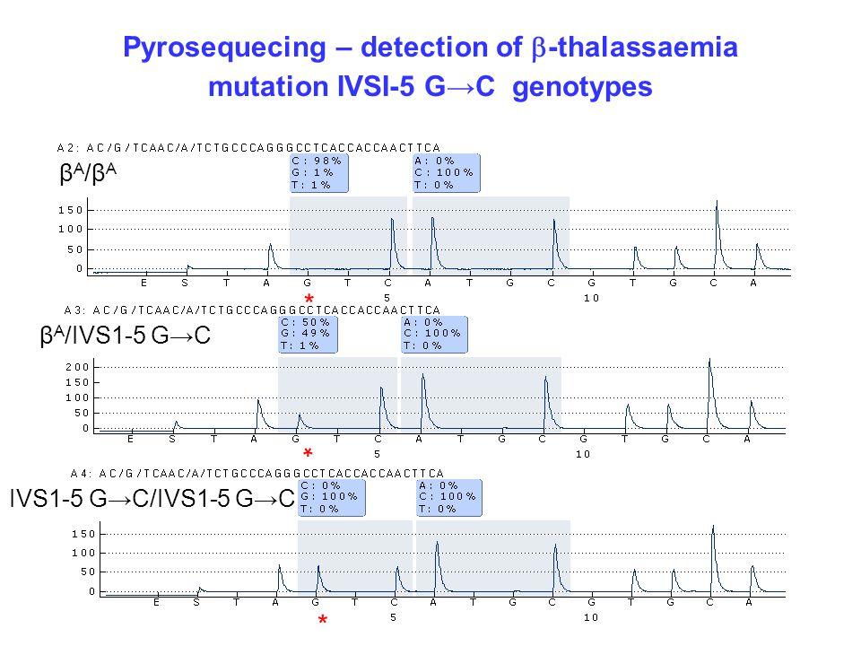 Pyrosequecing – detection of  -thalassaemia mutation IVSI-5 G→C genotypes βA/βAβA/βA β A /IVS1-5 G→C IVS1-5 G→C/IVS1-5 G→C * * *