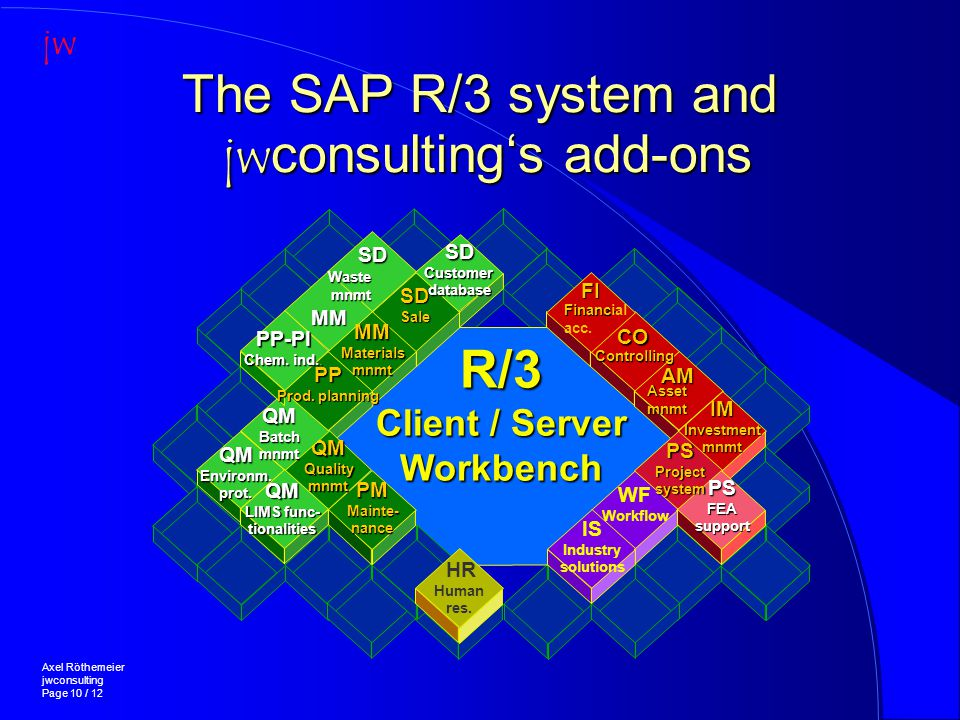 The SAP R/3 system and jwconsulting's add-ons g Axel Röthemeier jwconsulting Page 10 / 12 jw