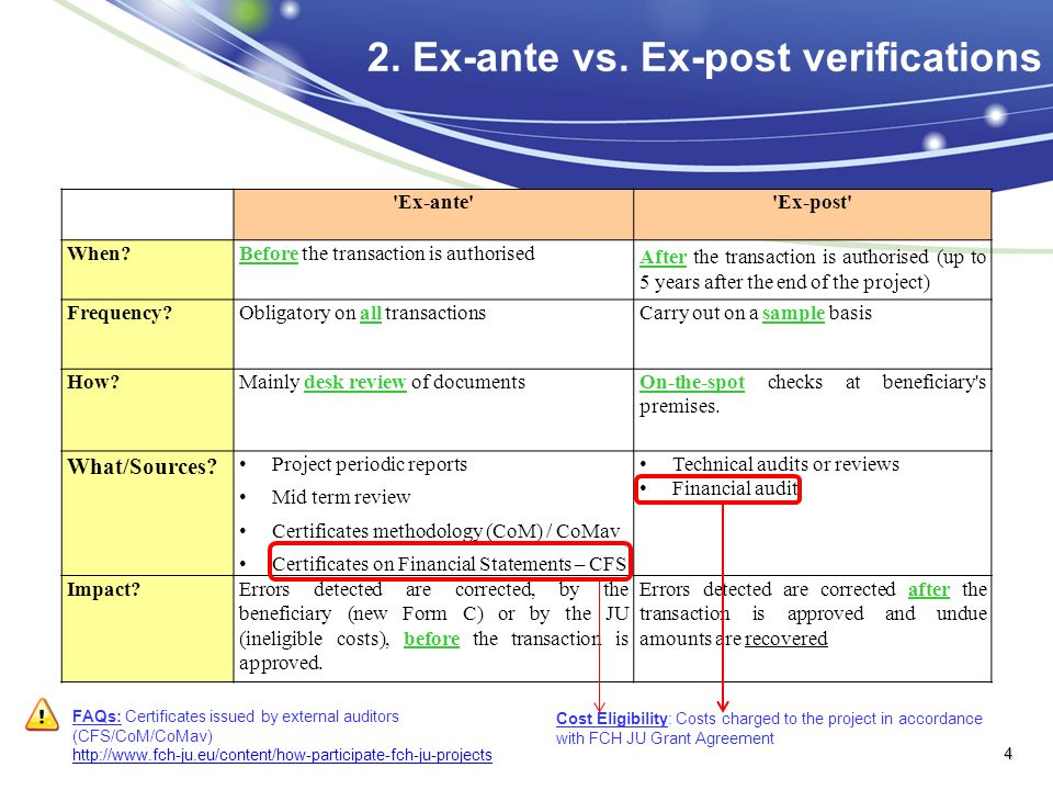 2. Ex-ante vs. Ex-post verifications 'Ex-ante''Ex-post' When?Before the transaction is authorised After the transaction is authorised (up to 5 years a