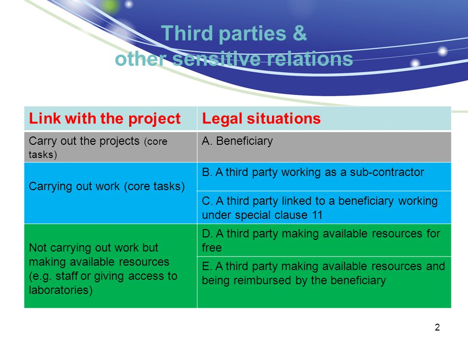 Third parties & other sensitive relations 2 Link with the projectLegal situations Carry out the projects (core tasks) A.