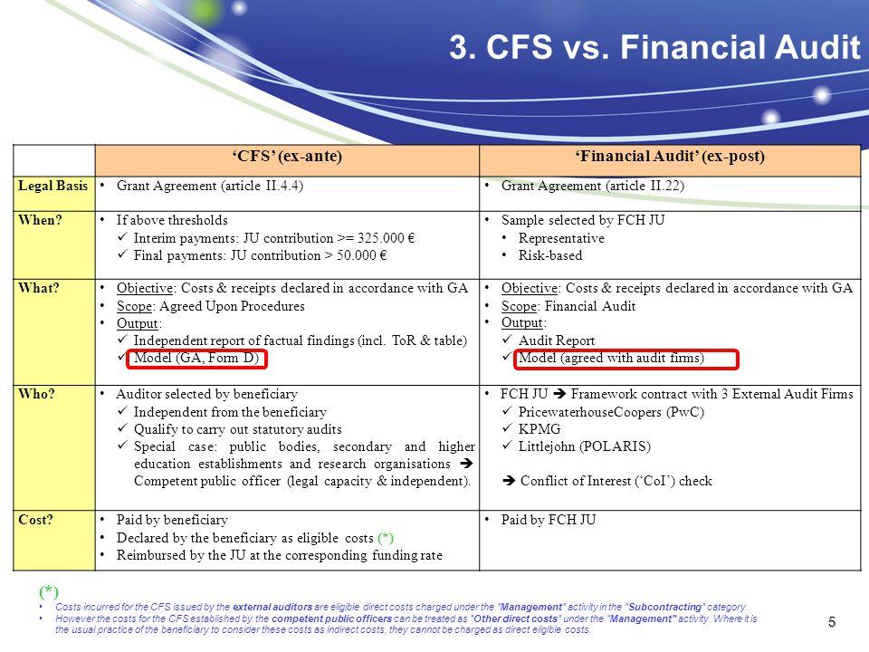 3. CFS vs.