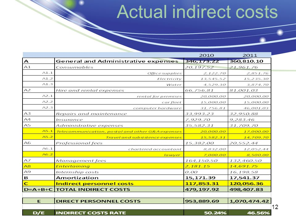 Actual indirect costs 12