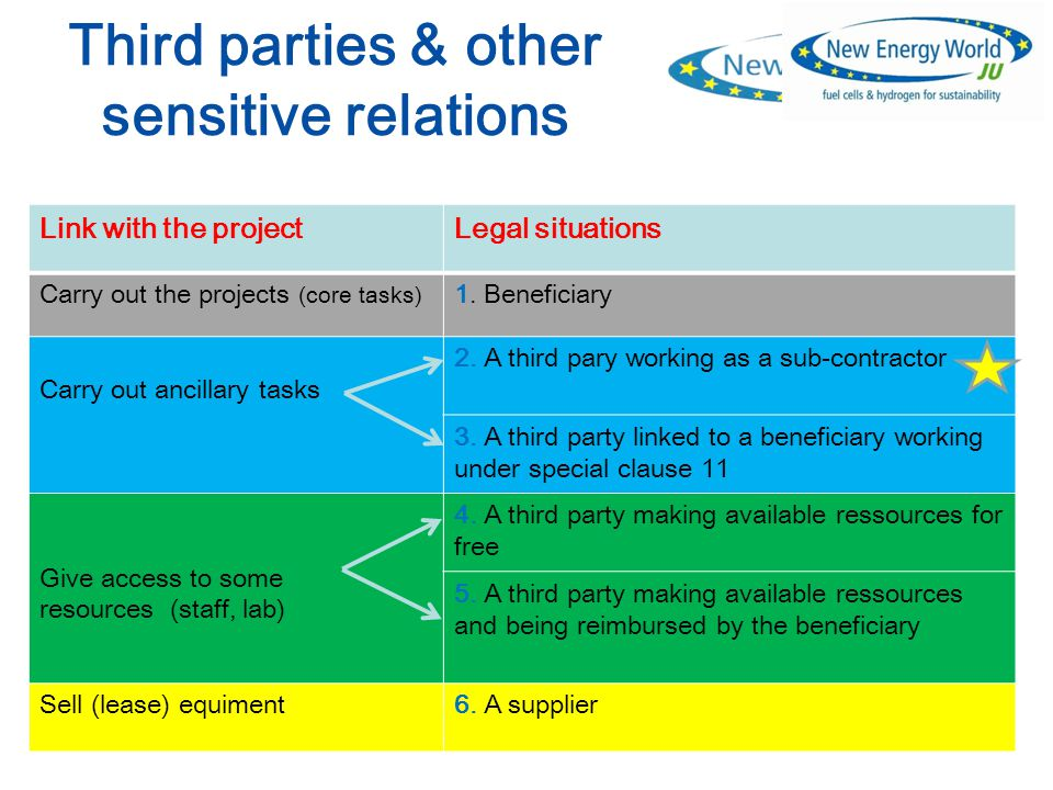 2 Third parties & other sensitive relations Link with the projectLegal situations Carry out the projects (core tasks) 1.