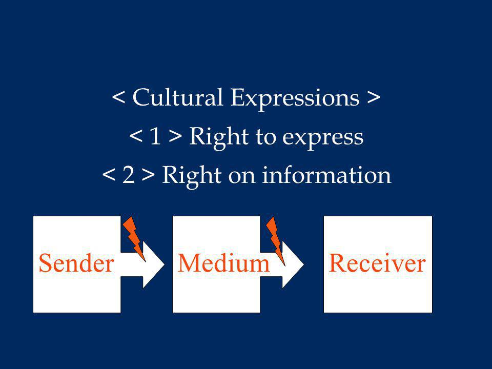Right on information SenderMediumReceiver Right to express