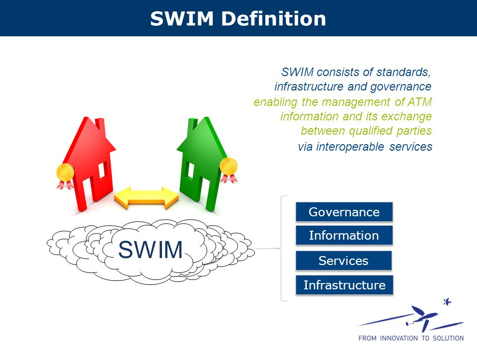 SWIM Definition Infrastructure Information SWIM consists of standards, infrastructure and governance enabling the management of ATM information and its exchange between qualified parties via interoperable services Governance Services SWIM