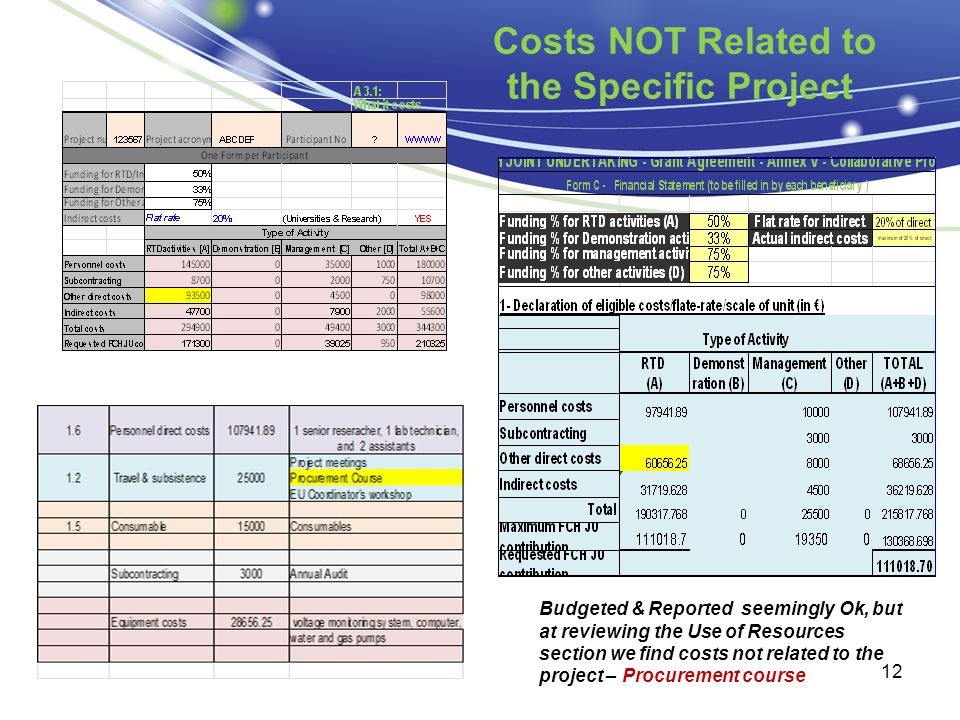 Costs NOT Related to the Specific Project 12 Budgeted & Reported seemingly Ok, but at reviewing the Use of Resources section we find costs not related to the project – Procurement course