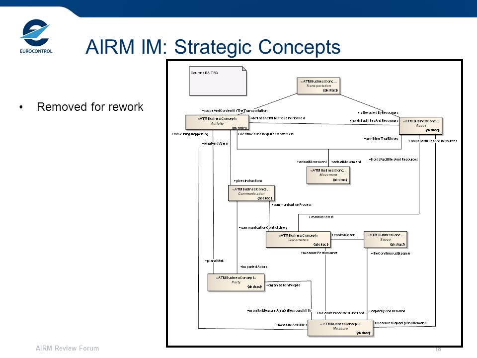 AIRM Review Forum 18 AIRM IM: Strategic Concepts Removed for rework
