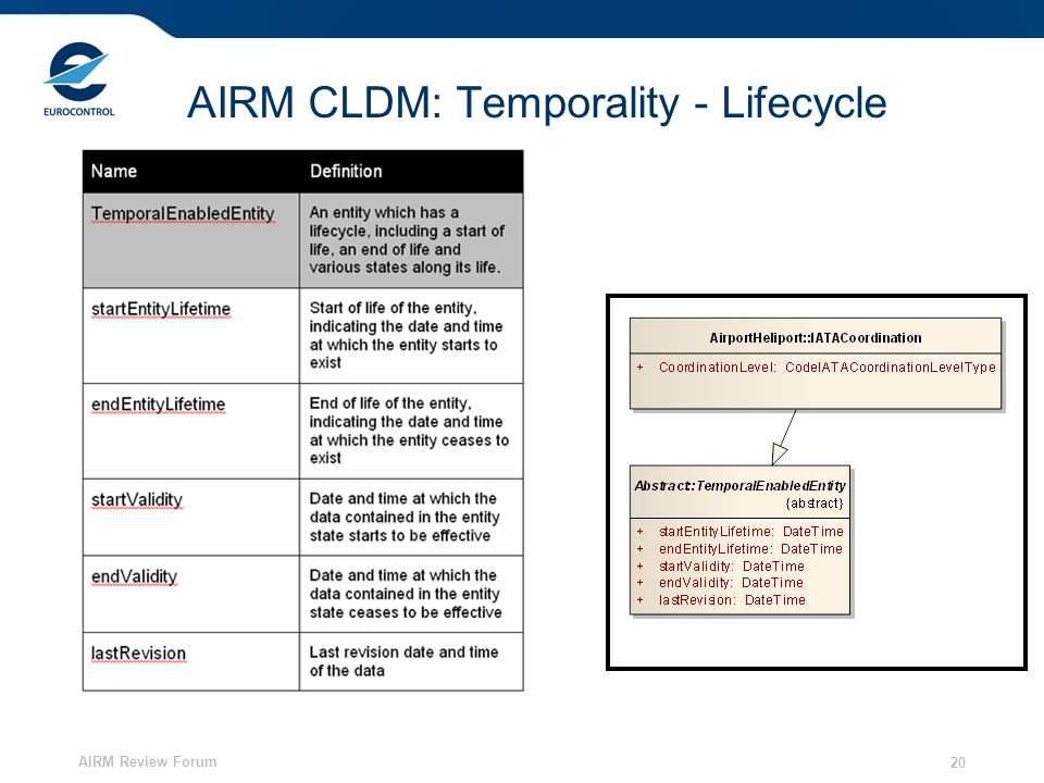 AIRM Review Forum 20 AIRM CLDM: Temporality - Lifecycle