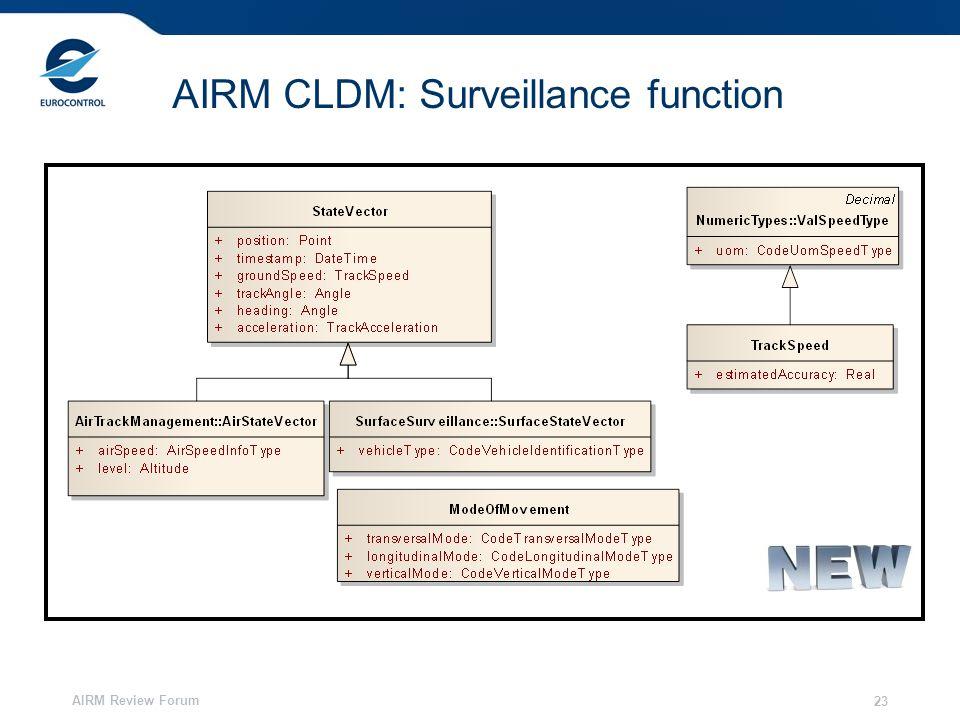 AIRM Review Forum 23 AIRM CLDM: Surveillance function