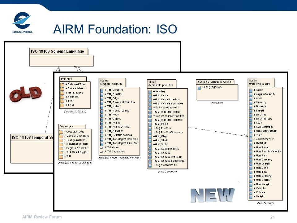 AIRM Review Forum 24 AIRM Foundation: ISO