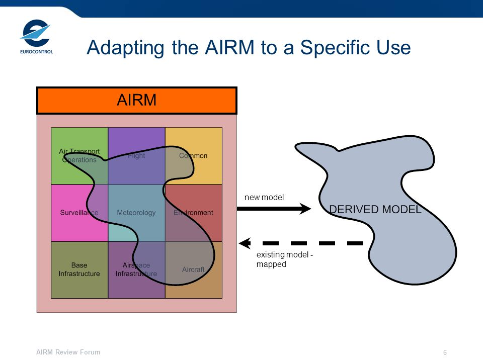 AIRM Review Forum 6 Adapting the AIRM to a Specific Use AIRM new model existing model - mapped