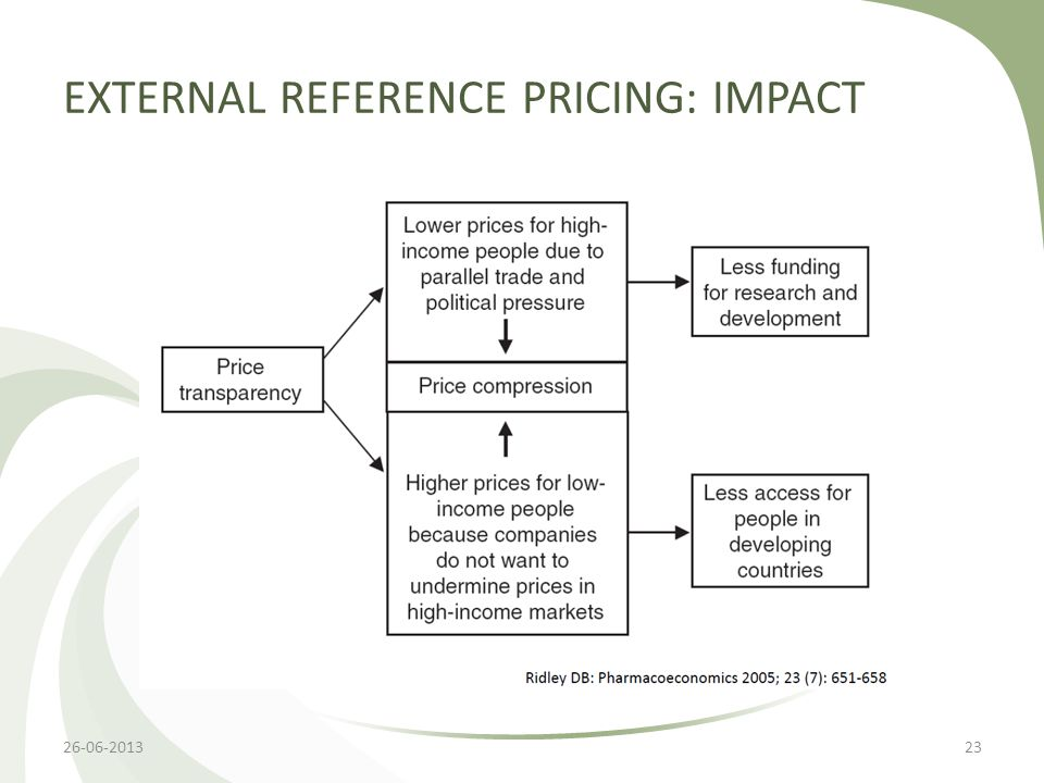 EXTERNAL REFERENCE PRICING: IMPACT 26-06-201323