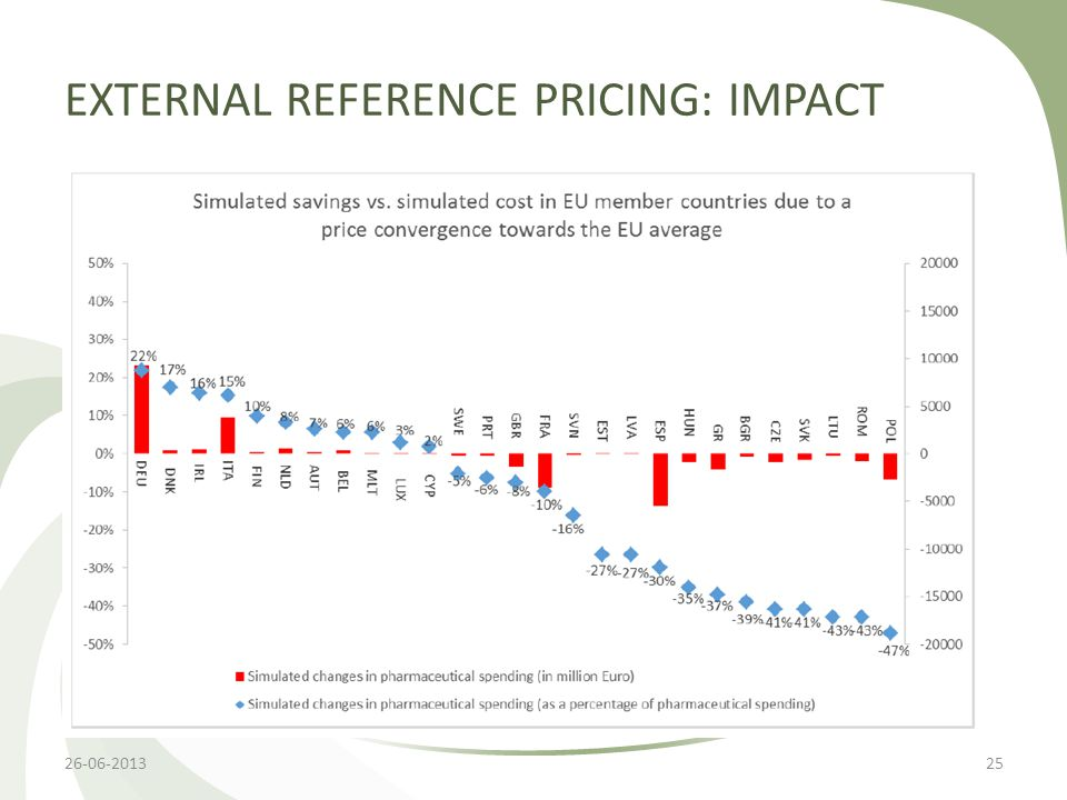 EXTERNAL REFERENCE PRICING: IMPACT 26-06-201325