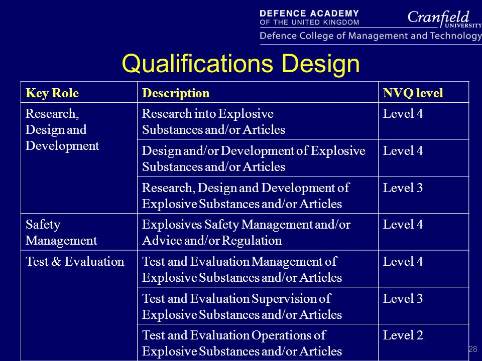 28 Key RoleDescriptionNVQ level Research, Design and Development Research into Explosive Substances and/or Articles Level 4 Design and/or Development