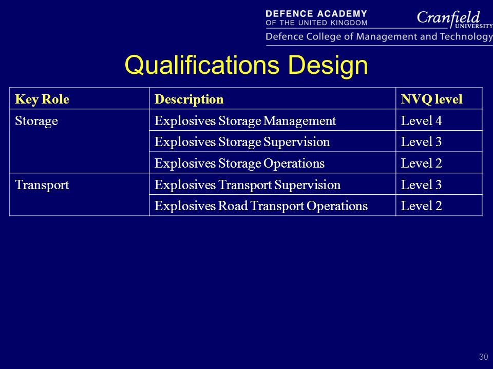 30 Key RoleDescriptionNVQ level StorageExplosives Storage ManagementLevel 4 Explosives Storage SupervisionLevel 3 Explosives Storage OperationsLevel 2