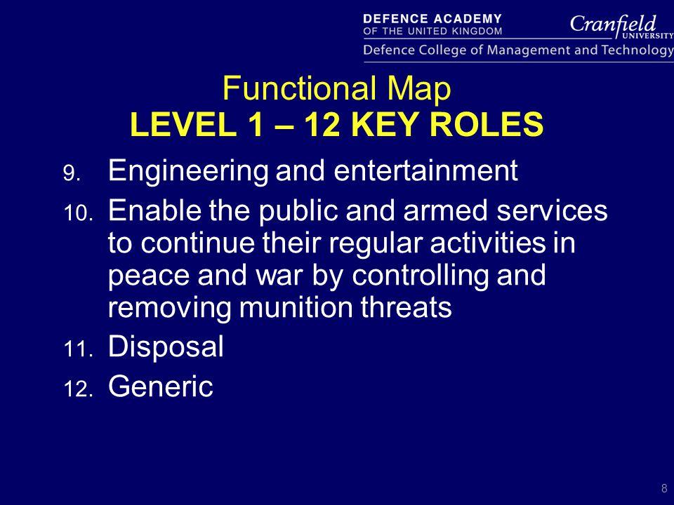 9 Functional Map Level 1 Level 2 Level 3