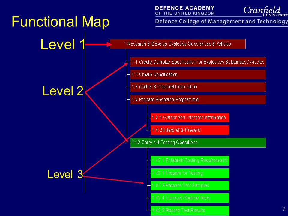 10 Work in the UK  Occupational map  Functional map  Competencies drafted and edited  Competencies validated  Awarding body  Qualifications designed  Launch of NVQs