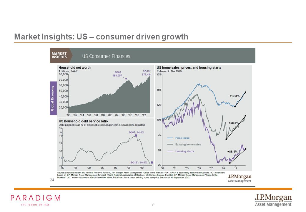 7 Market Insights: US – consumer driven growth