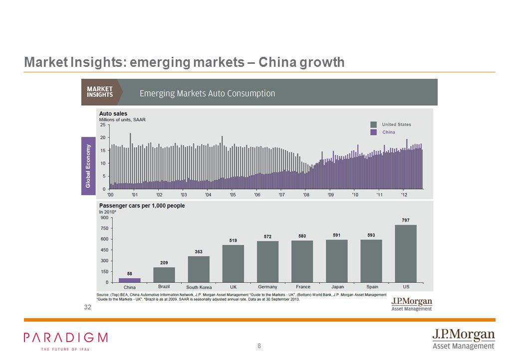 8 Market Insights: emerging markets – China growth
