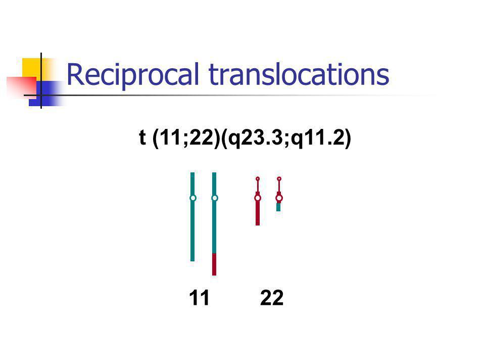 t (11;22)(q23.3;q11.2) 1122 Reciprocal translocations