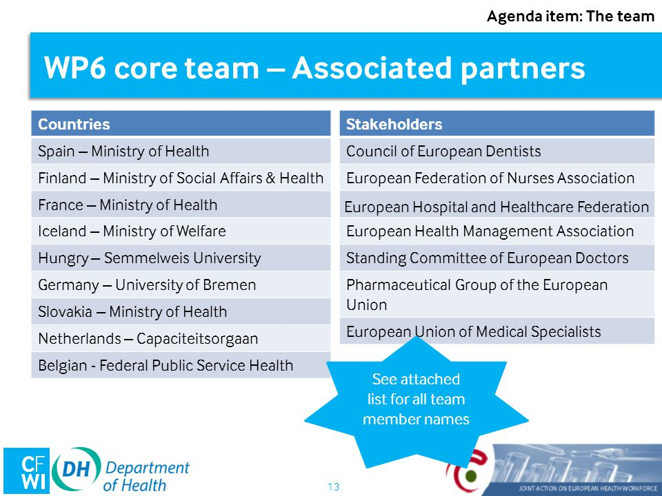 13 WP6 core team – Associated partners Agenda item: The team Countries Spain – Ministry of Health Finland – Ministry of Social Affairs & Health France – Ministry of Health Iceland – Ministry of Welfare Hungry – Semmelweis University Germany – University of Bremen Slovakia – Ministry of Health Netherlands – Capaciteitsorgaan Belgian - Federal Public Service Health Stakeholders Council of European Dentists European Federation of Nurses Association European Hospital and Healthcare Federation European Health Management Association Standing Committee of European Doctors Pharmaceutical Group of the European Union European Union of Medical Specialists See attached list for all team member names